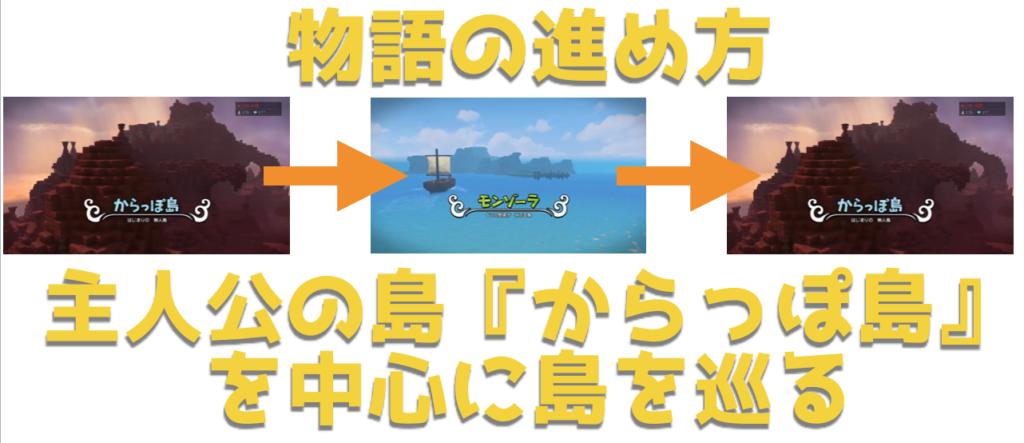 【ドラクエビルダーズ2】 全クリまでネタバレストーリー完全攻略ガイド